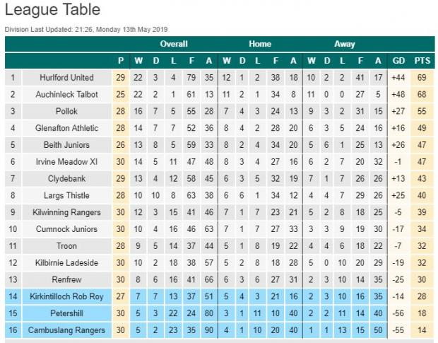 Clydebank Post: Clydebank, with one match left, are now unable to climb any further up the West Region Prem table